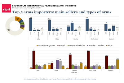 Top+5+importers+-+main+sellers+and+types+of+arms