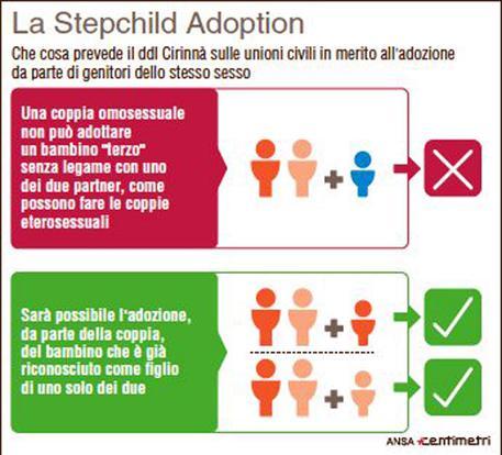"""Si cerca una """"terza via"""", una mediazione sulla stepchild adoption, il nodo più spinoso della legge sulle unioni civili. Che cos'è la Stepchild Adoption (88mm x 80mm)"""